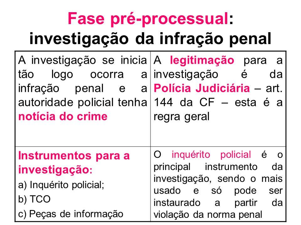 Fase pré-processual: investigação da infração penal