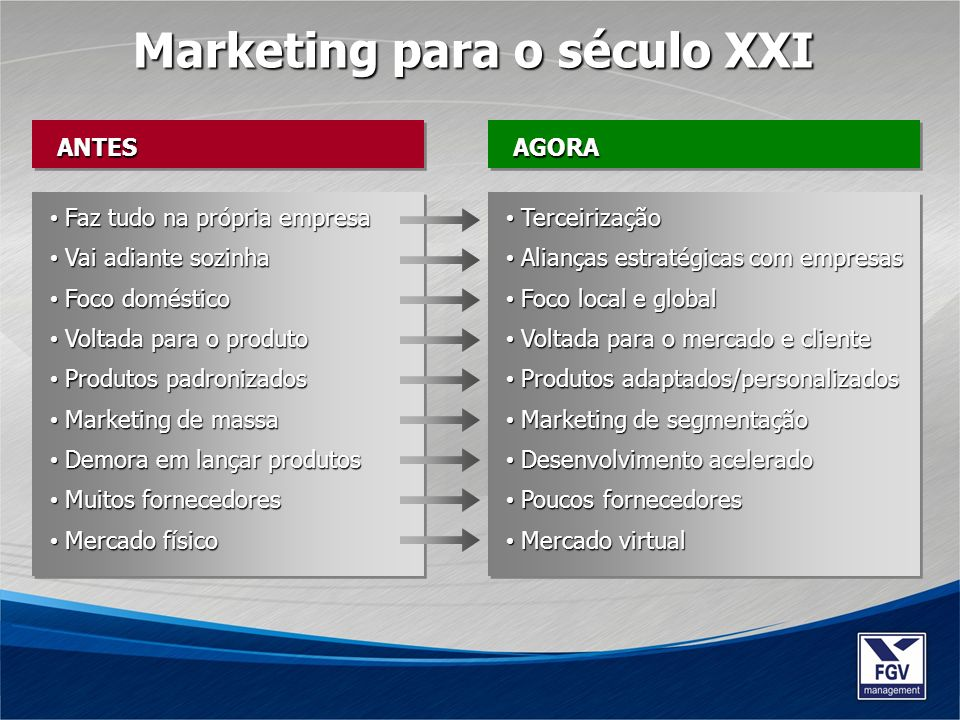 Marketing para o século XXI