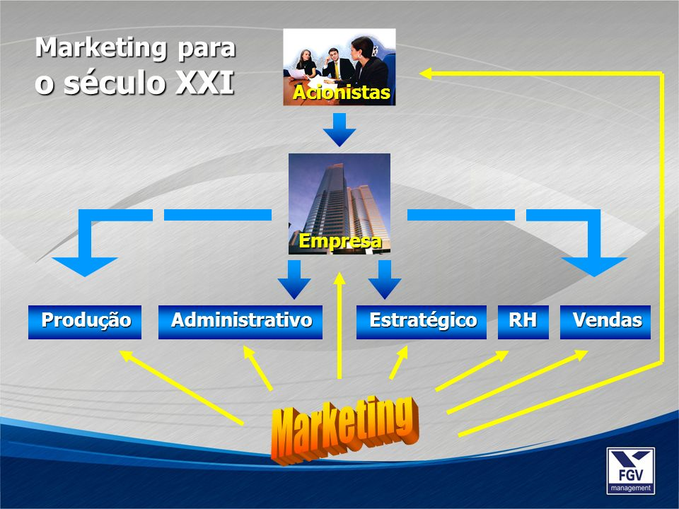 Marketing o século XXI Marketing para Acionistas Empresa Produção