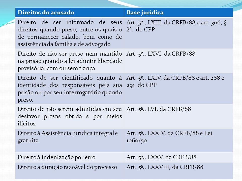 Direitos do acusado Base jurídica.