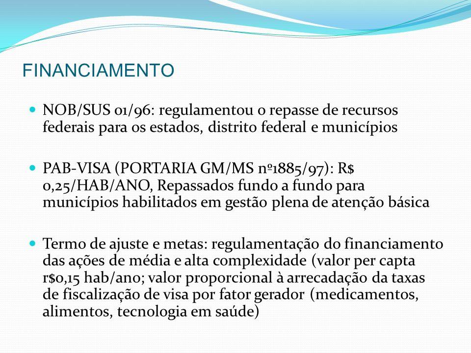 FINANCIAMENTO NOB/SUS 01/96: regulamentou o repasse de recursos federais para os estados, distrito federal e municípios.