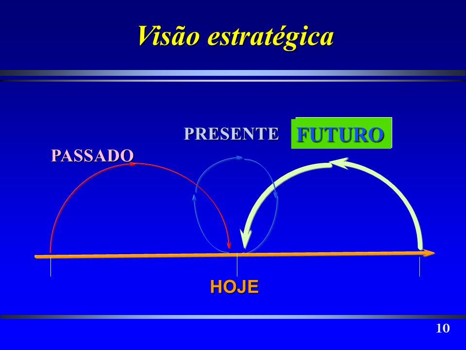 Visão estratégica FUTURO PRESENTE PASSADO HOJE