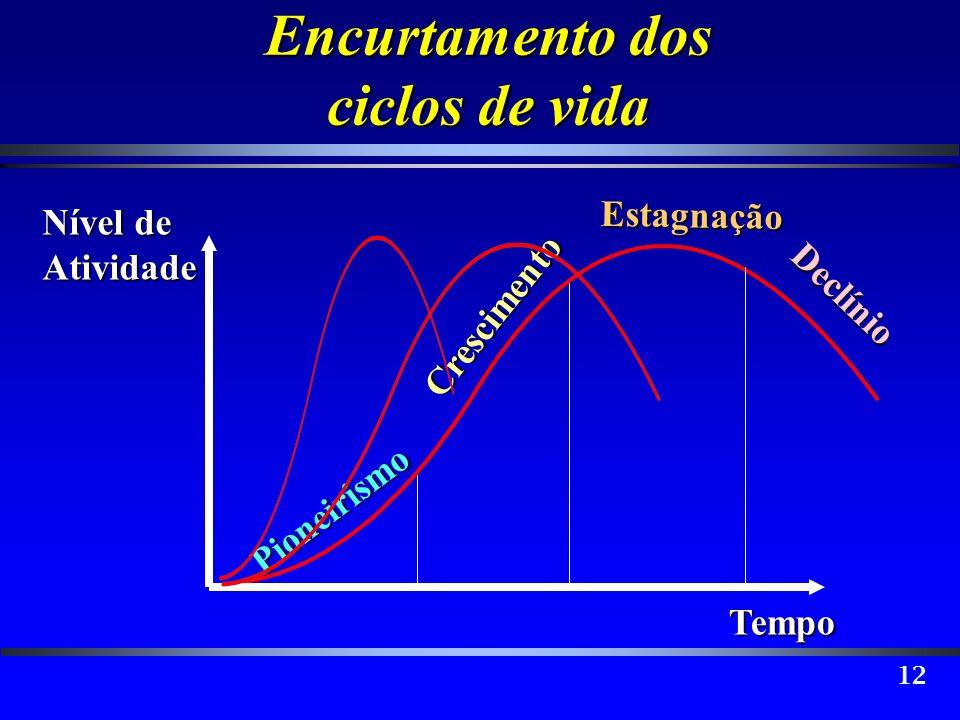 Encurtamento dos ciclos de vida