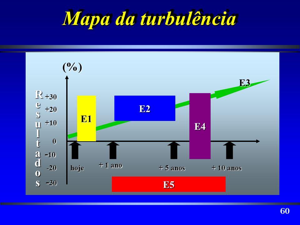 Mapa da turbulência (%) Resultados E3 E2 E1 E4 -10 -30 E5 hoje + 1 ano