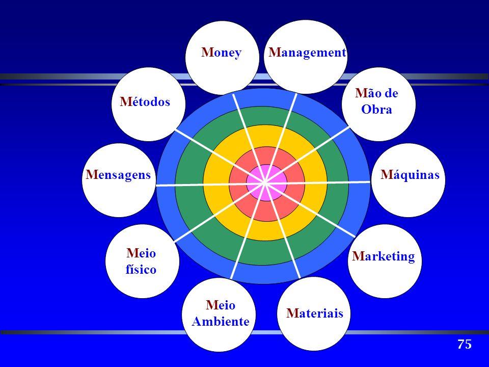 Mão de Obra Máquinas Marketing Materiais Meio Ambiente físico Mensagens Métodos Money Management