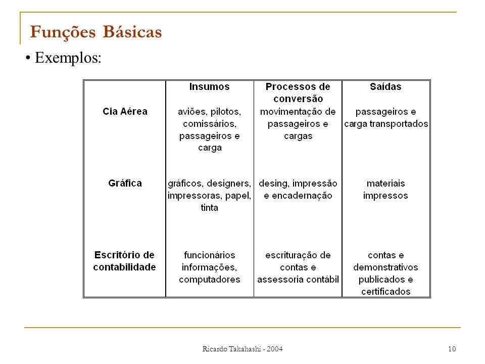Funções Básicas Exemplos: Ricardo Takahashi - 2004