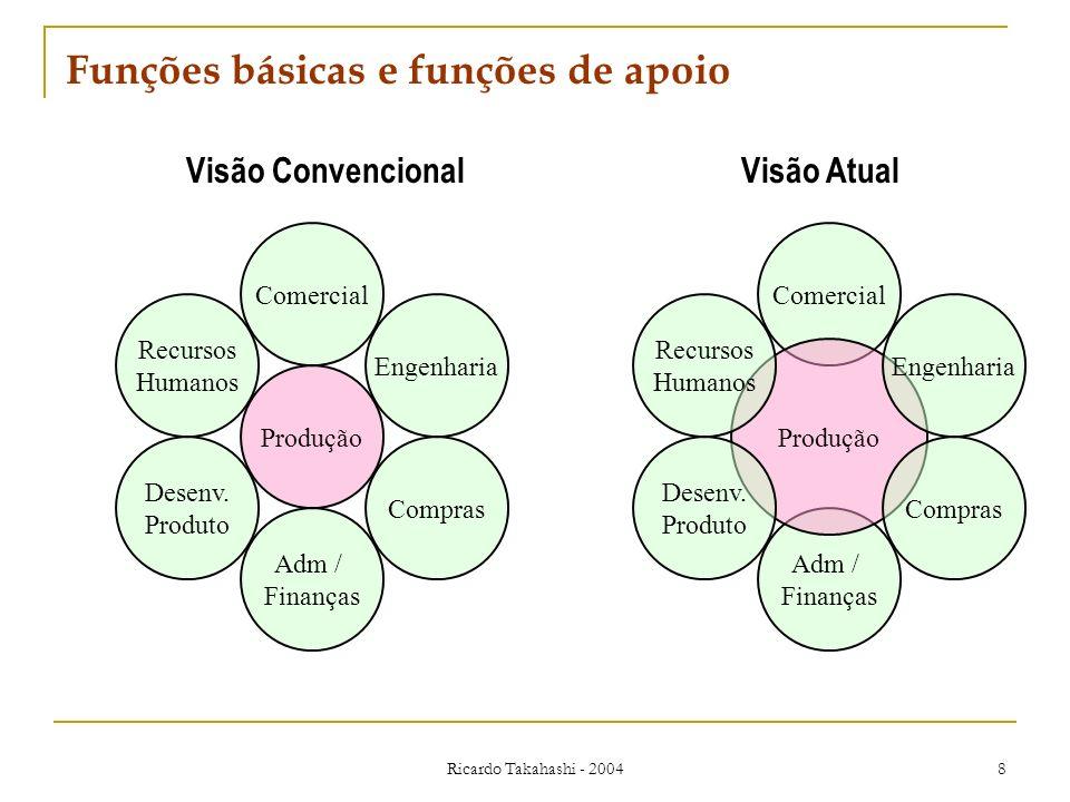 Funções básicas e funções de apoio