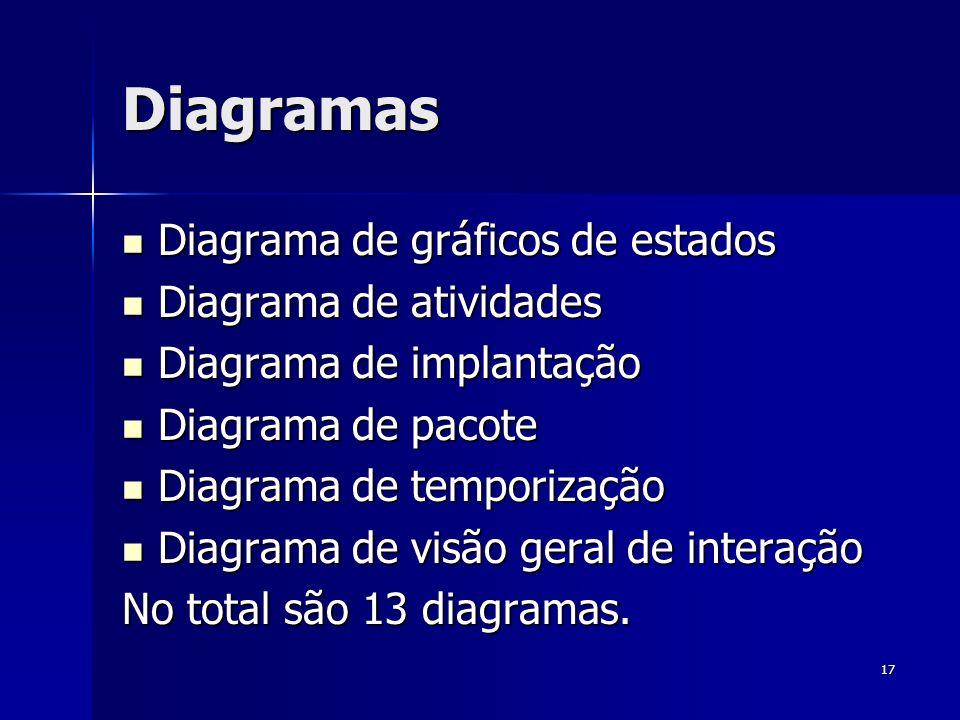 Diagramas Diagrama de gráficos de estados Diagrama de atividades