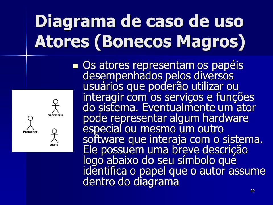 Diagrama de caso de uso Atores (Bonecos Magros)