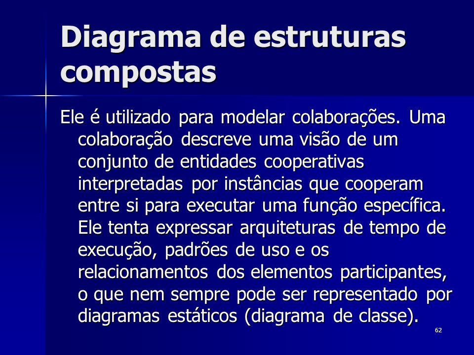 Diagrama de estruturas compostas