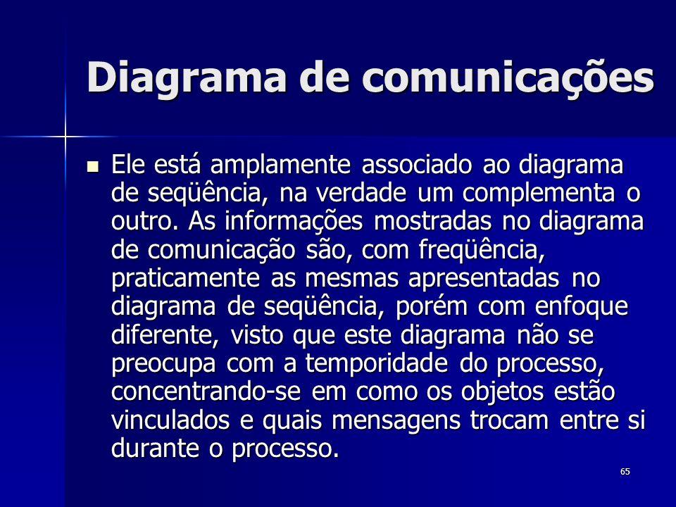 Diagrama de comunicações