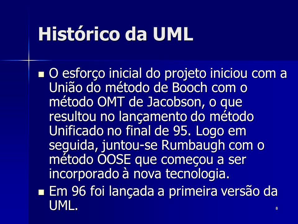 Histórico da UML