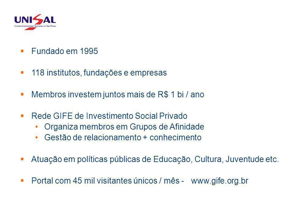 QUEM SOMOS Fundado em 1995 118 institutos, fundações e empresas