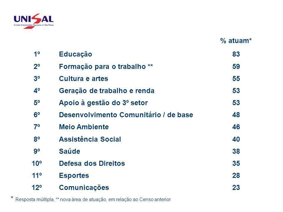 ÁREAS DE ATUAÇÃO % atuam* 1º Educação 83 2º