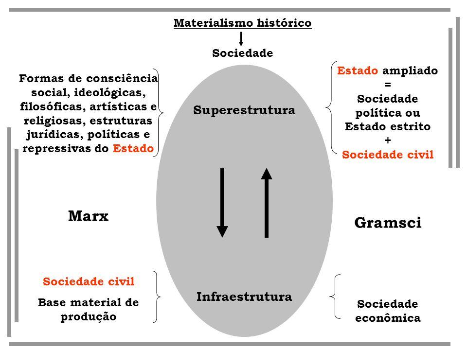 Materialismo histórico Base material de produção