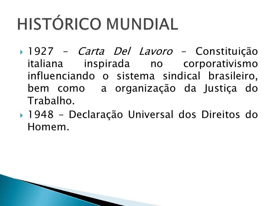 HISTÓRICO MUNDIAL