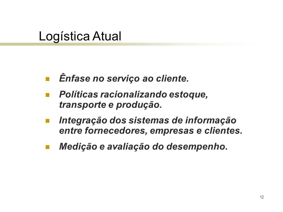 Logística Atual Ênfase no serviço ao cliente.