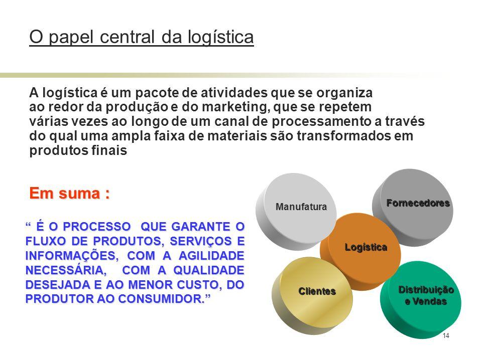 O papel central da logística