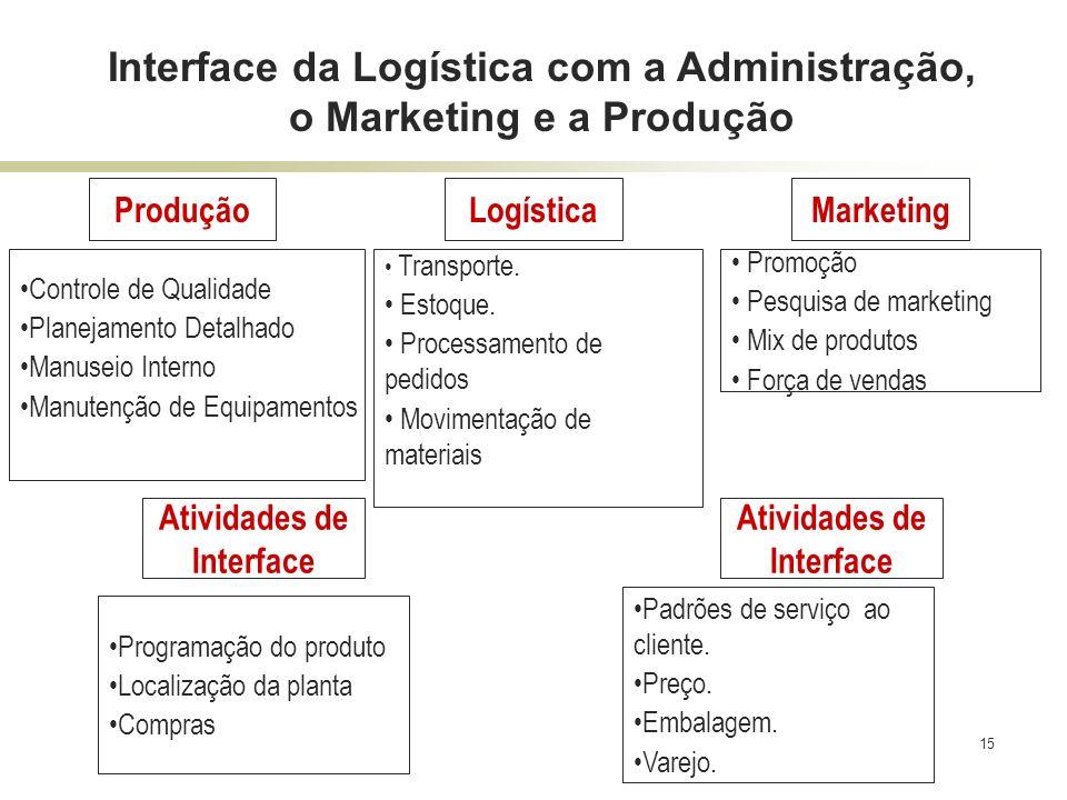 Interface da Logística com a Administração, o Marketing e a Produção