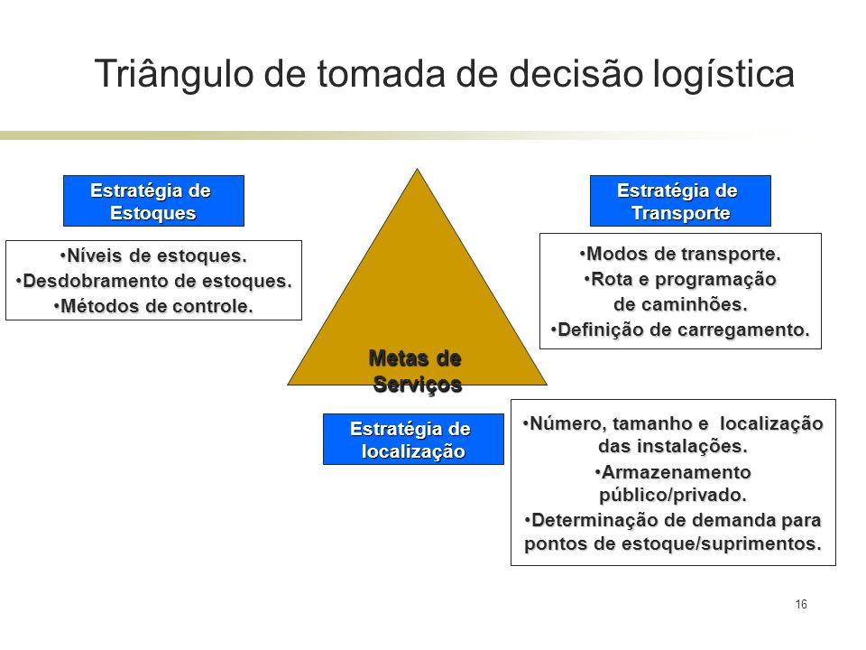 Triângulo de tomada de decisão logística