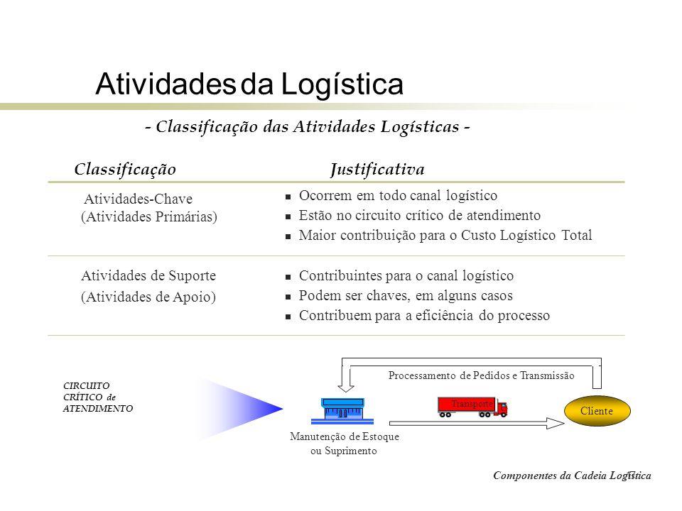 - Classificação das Atividades Logísticas -