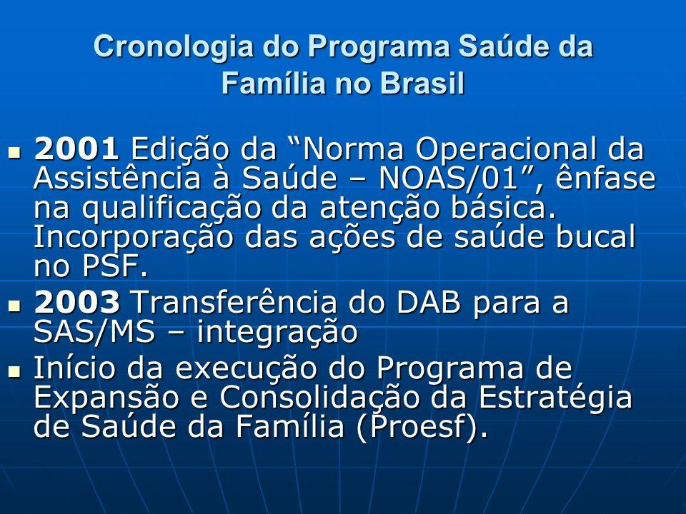 Cronologia do Programa Saúde da Família no Brasil