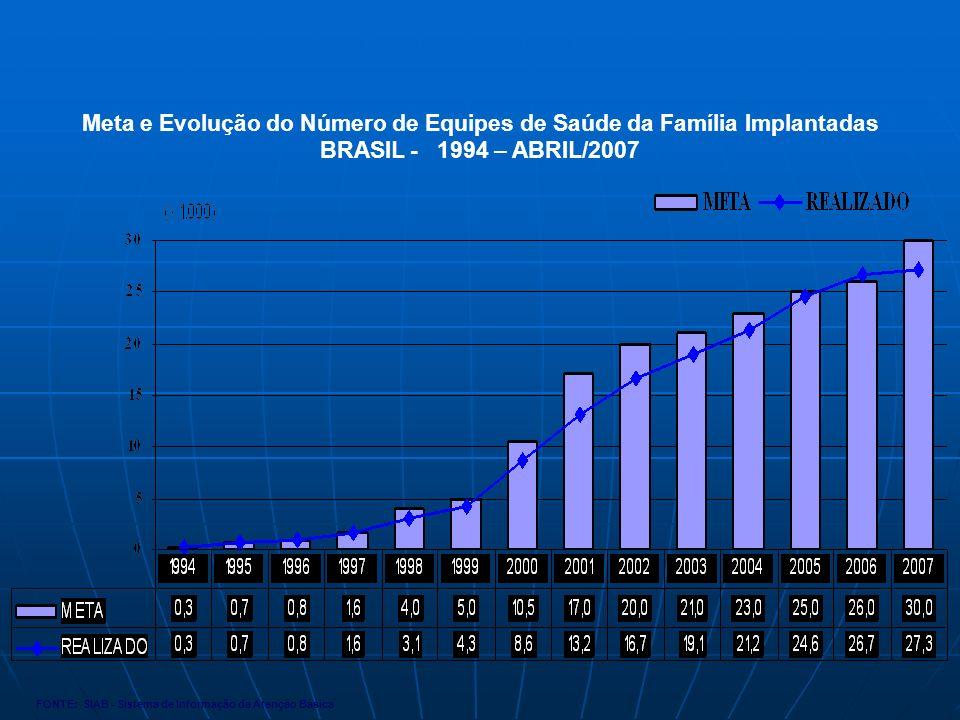 Meta e Evolução do Número de Equipes de Saúde da Família Implantadas