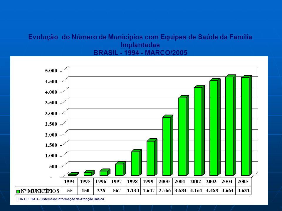 Evolução do Número de Municípios com Equipes de Saúde da Família Implantadas