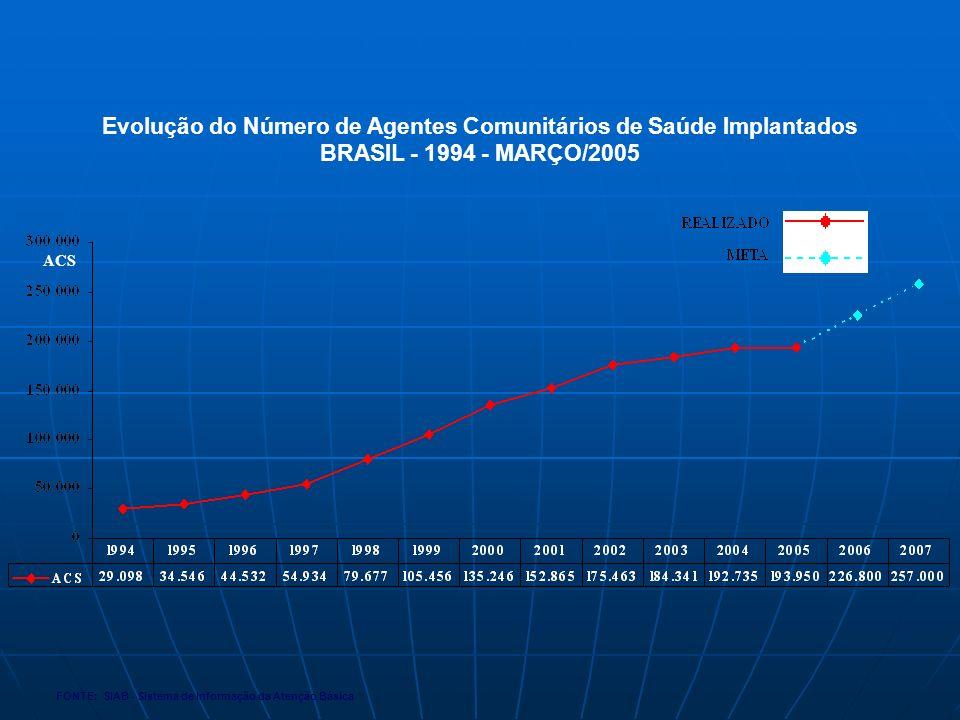 Evolução do Número de Agentes Comunitários de Saúde Implantados
