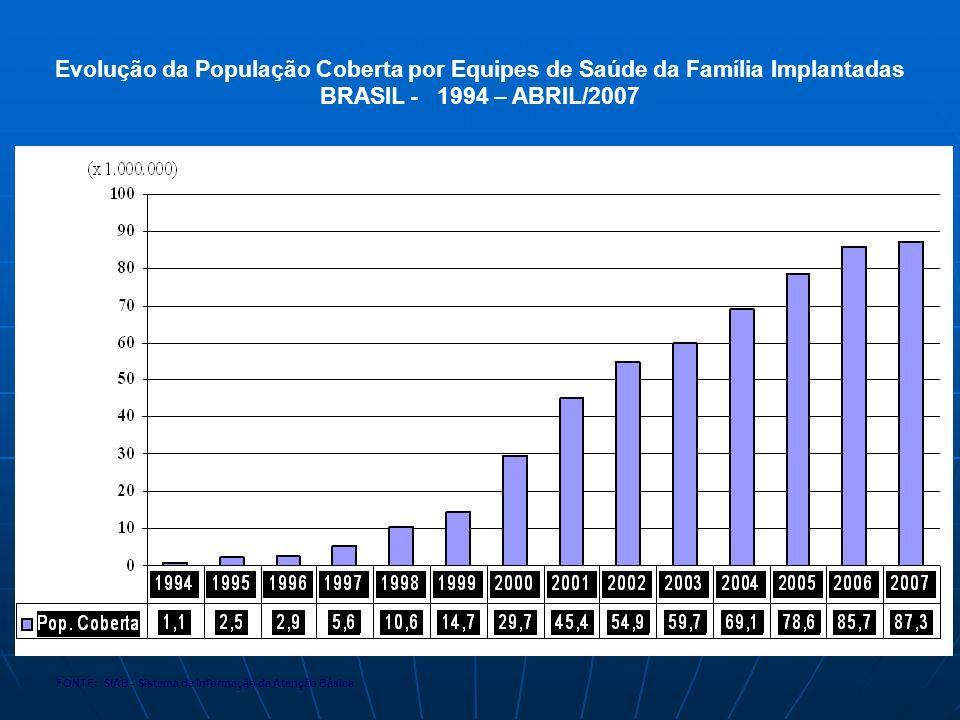 Evolução da População Coberta por Equipes de Saúde da Família Implantadas