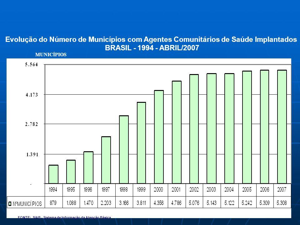 Evolução do Número de Municípios com Agentes Comunitários de Saúde Implantados