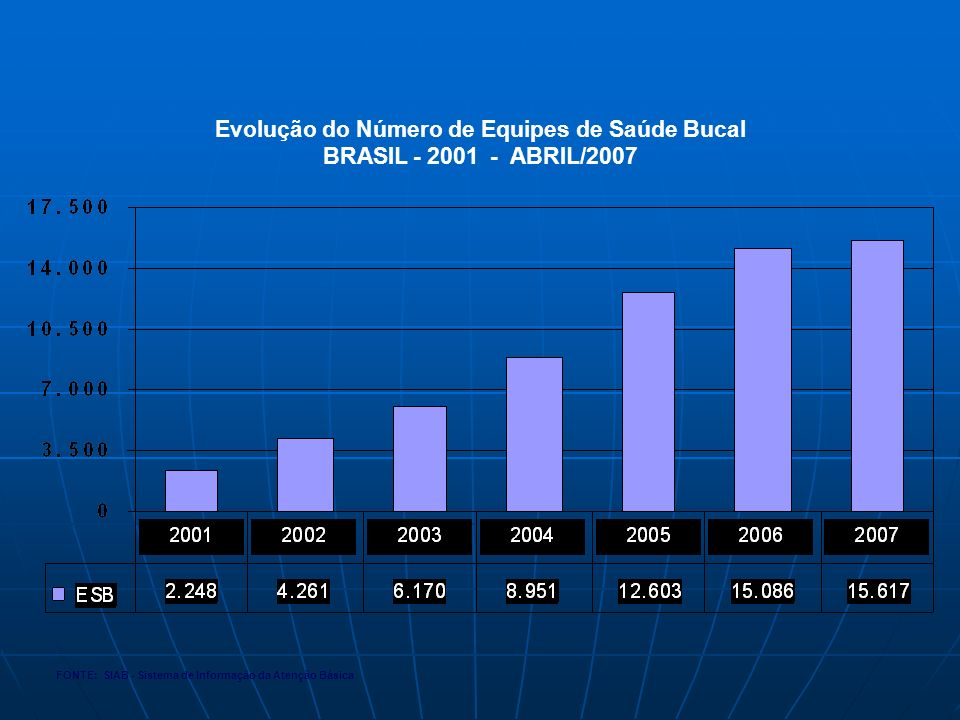 Evolução do Número de Equipes de Saúde Bucal