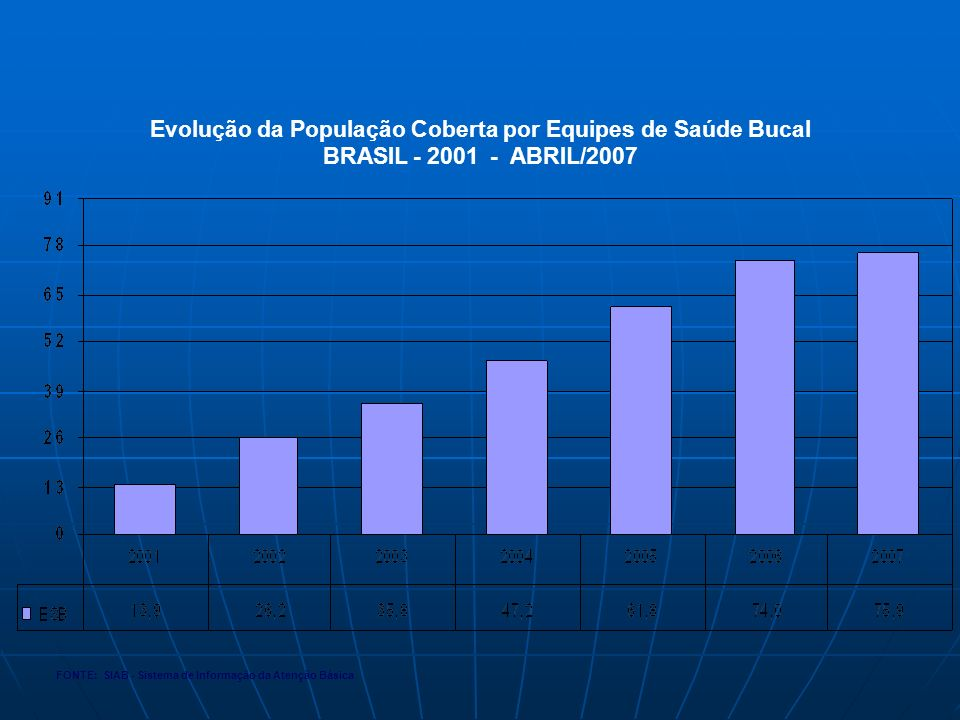 Evolução da População Coberta por Equipes de Saúde Bucal