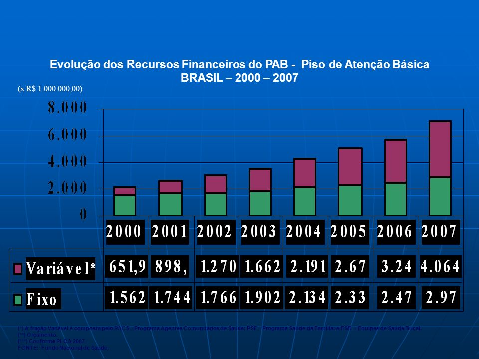 Evolução dos Recursos Financeiros do PAB - Piso de Atenção Básica
