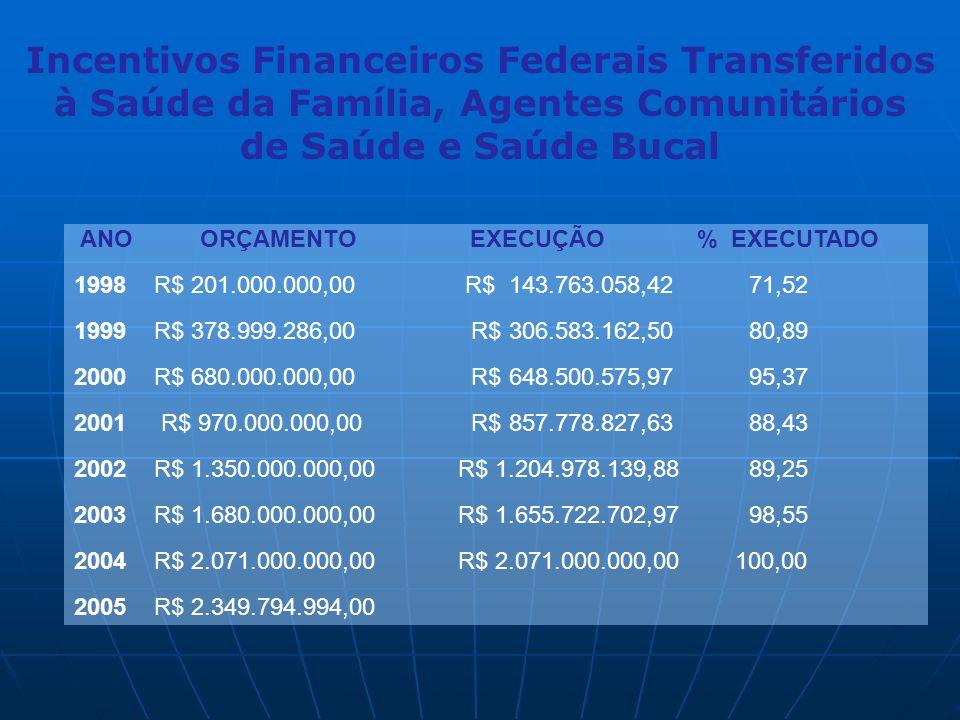 Incentivos Financeiros Federais Transferidos à Saúde da Família, Agentes Comunitários de Saúde e Saúde Bucal