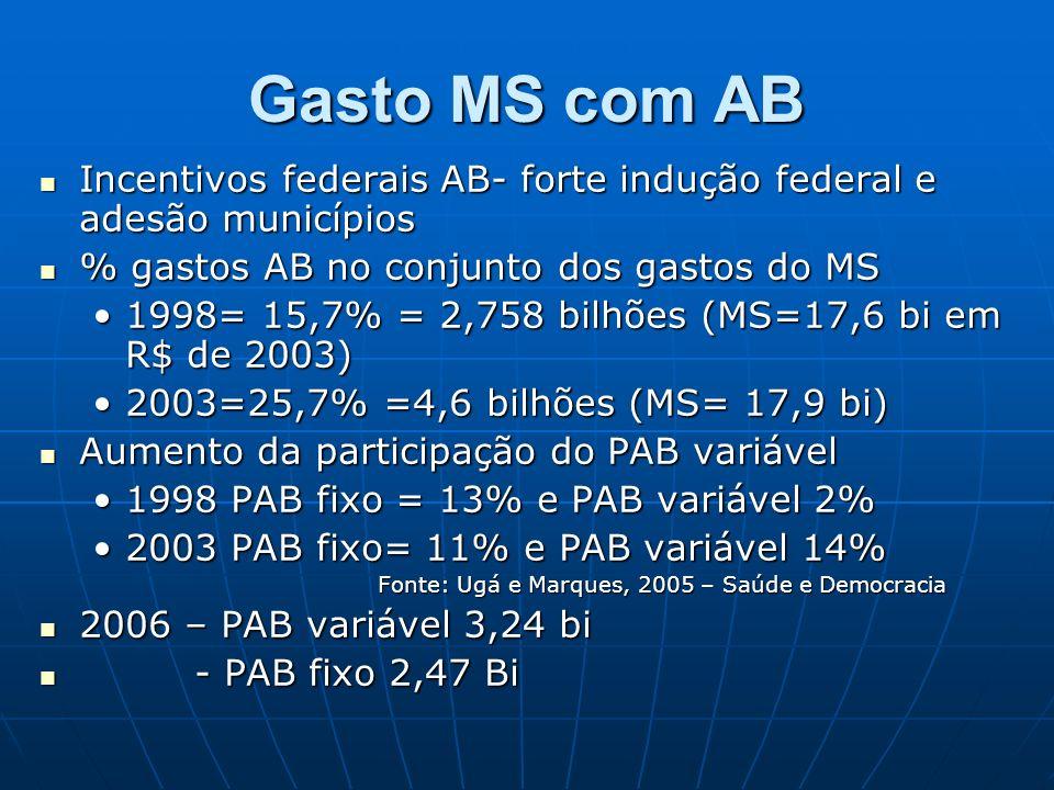 Gasto MS com ABIncentivos federais AB- forte indução federal e adesão municípios. % gastos AB no conjunto dos gastos do MS.