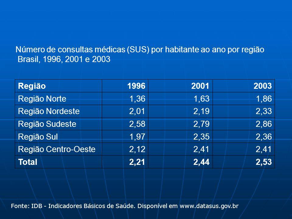 Número de consultas médicas (SUS) por habitante ao ano por região