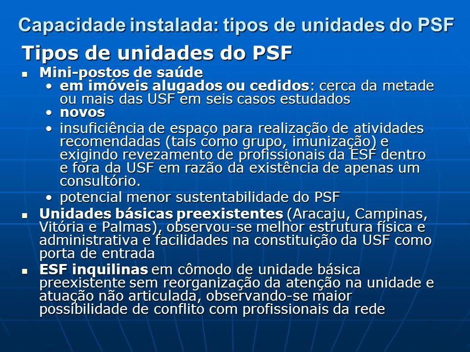 Capacidade instalada: tipos de unidades do PSF