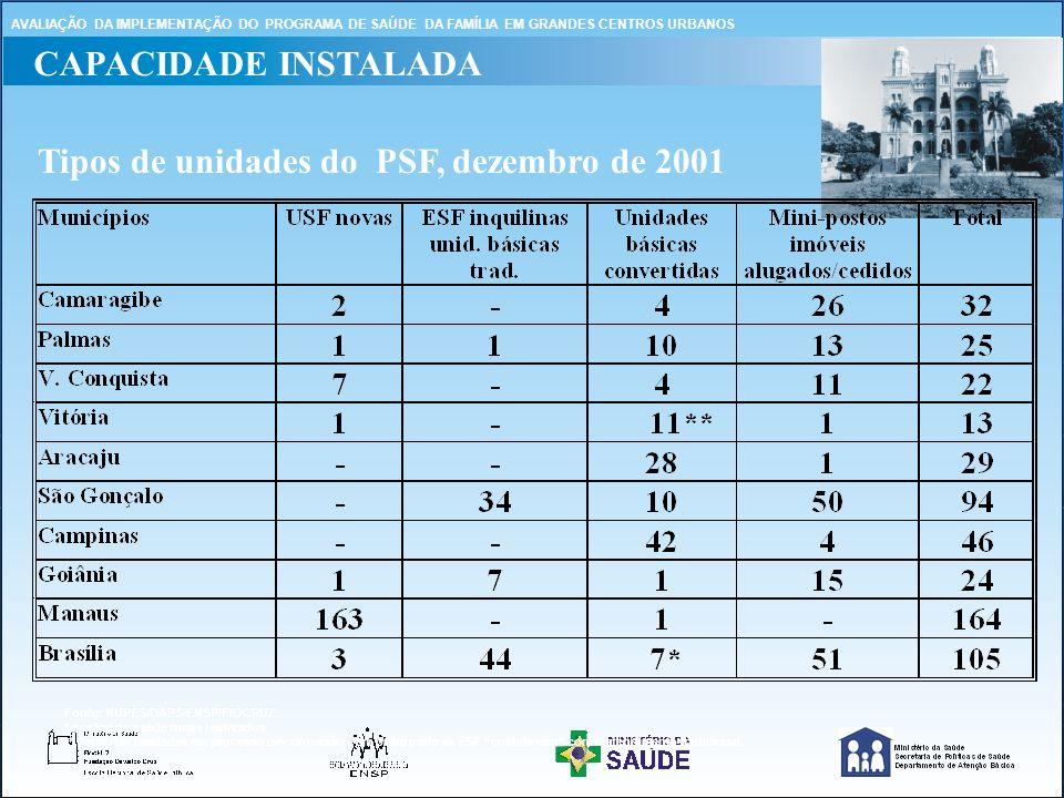 Tipos de unidades do PSF, dezembro de 2001
