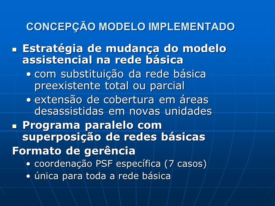 CONCEPÇÃO MODELO IMPLEMENTADO