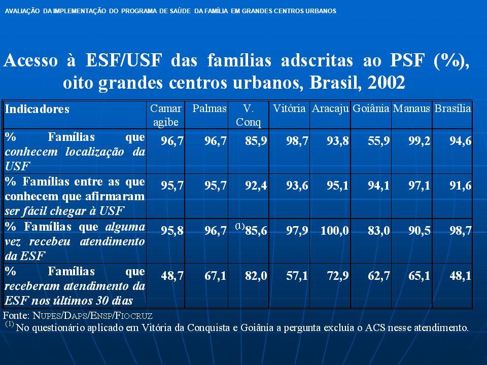 AVALIAÇÃO DA IMPLEMENTAÇÃO DO PROGRAMA DE SAÚDE DA FAMÍLIA EM GRANDES CENTROS URBANOS
