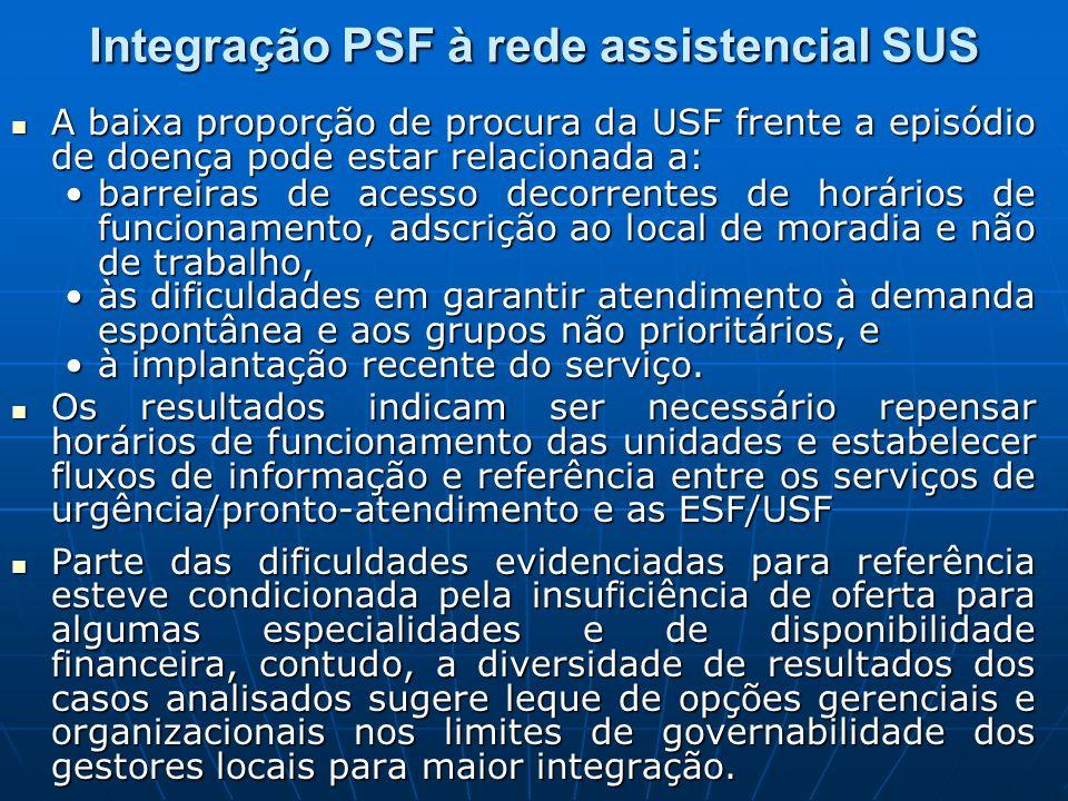 Integração PSF à rede assistencial SUS