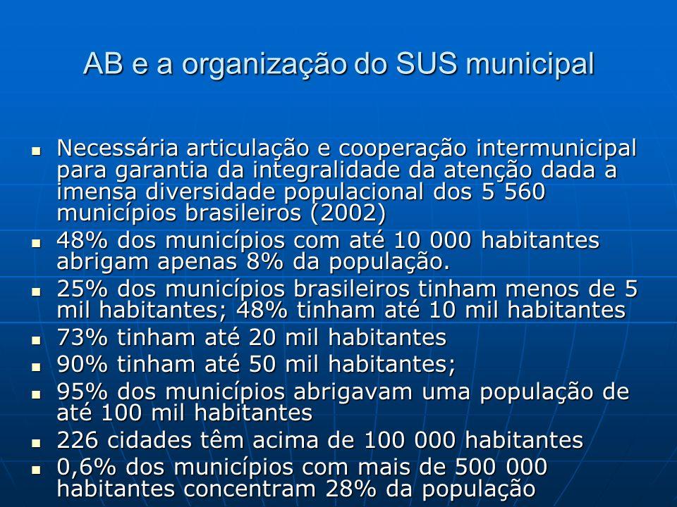 AB e a organização do SUS municipal