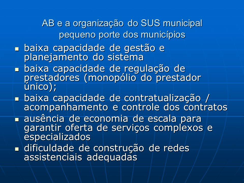 AB e a organização do SUS municipal pequeno porte dos municípios