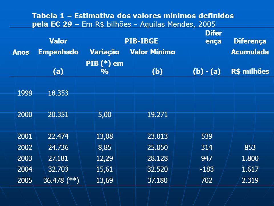 Tabela 1 – Estimativa dos valores mínimos definidos pela EC 29 – Em R$ bilhões