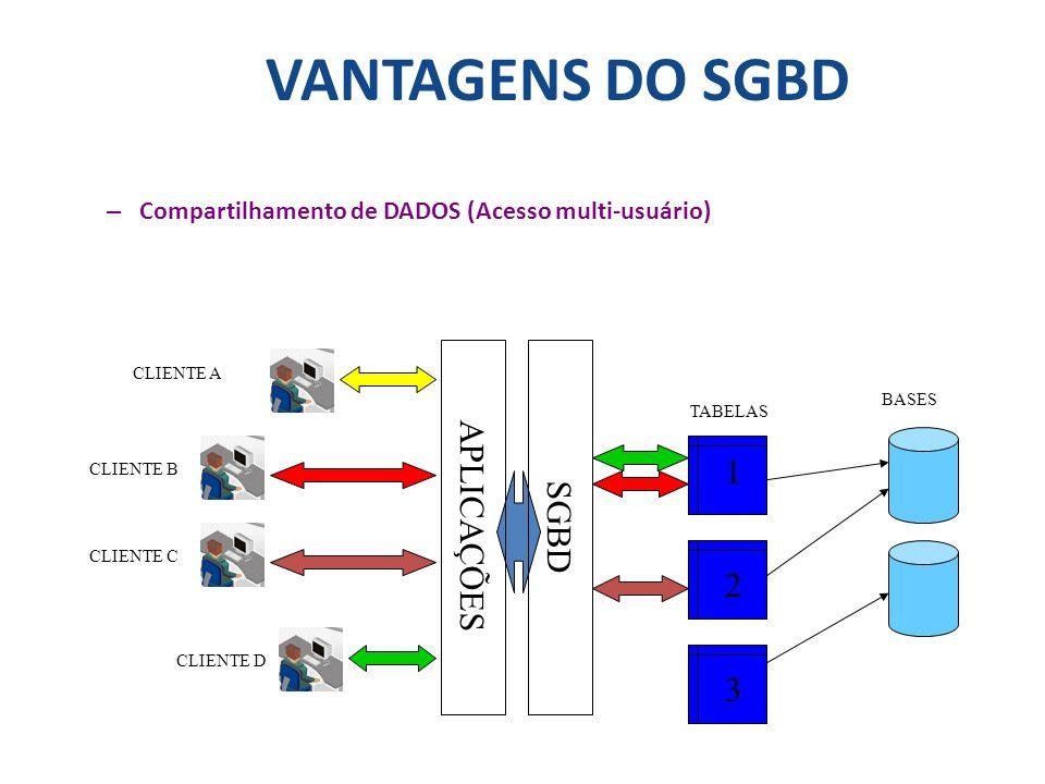 VANTAGENS DO SGBD APLICAÇÕES SGBD 1 2 3
