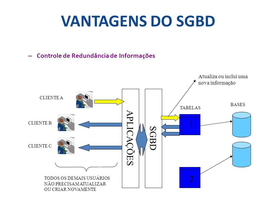 VANTAGENS DO SGBD APLICAÇÕES SGBD 1 2