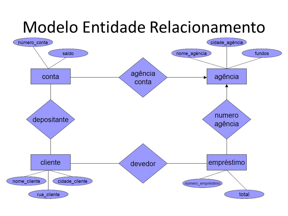 Modelo Entidade Relacionamento