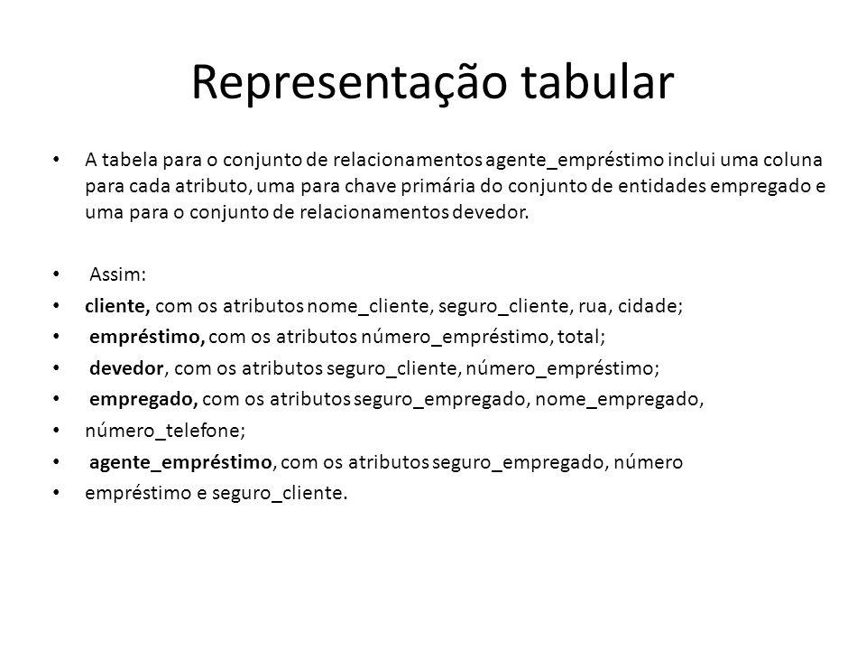 Representação tabular