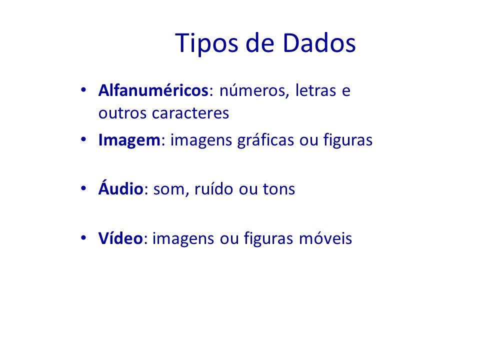 Tipos de Dados Alfanuméricos: números, letras e outros caracteres